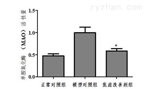 利用斑马鱼模型评价抗焦虑功效