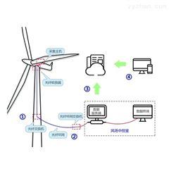 工业互联网|风电机组振动状态监测系统