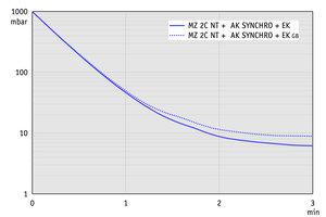 MZ 2C NT +AK SYNCHRO+EK - 50 Hz下的抽气曲线(10升容积)