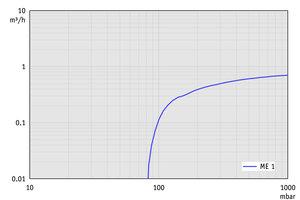 ME 1 - 50 Hz下的抽速曲线