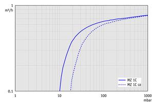 MZ 1C - 50 Hz下的抽速曲线