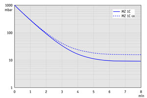 MZ 1C - 50 Hz下的抽气曲线(10升容积)