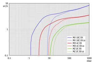 MZ 2C EX - 50 Hz下的抽气曲线(100升容积)