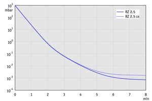 RZ 2.5 - 50 Hz下的抽氣曲線(10升容積)