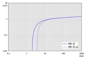 MD 1C - 60 Hz下的抽速曲线