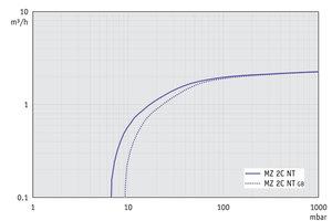 MZ 2C NT - 60 Hz下的抽速曲线