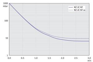 MZ 2C NT - 60 Hz下的抽气曲线(10升容积)