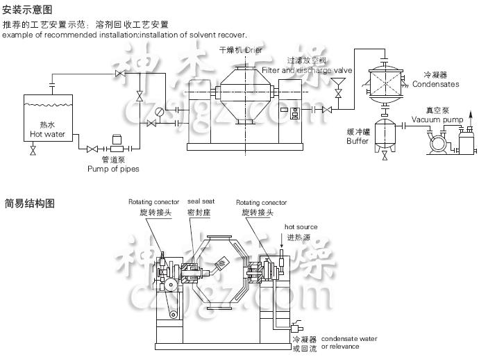 SZG系列双锥回转真空干燥机安装示意图与结构图